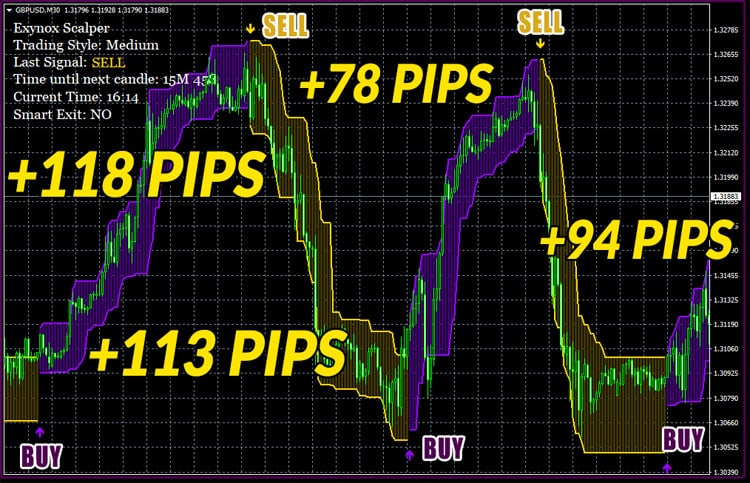 What an amazing Win Streak on British pound / U.S. dollar! 403 Pips in just 4 awesome trades on M30