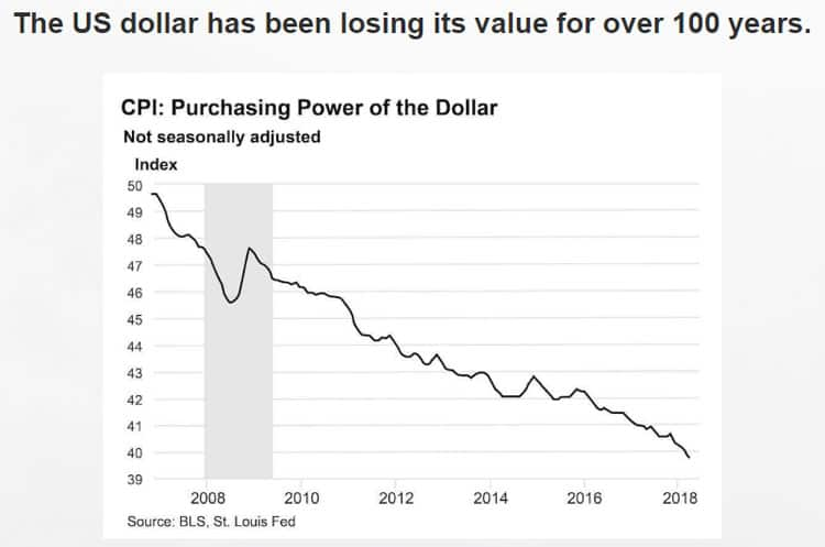 The US dollar has been losing its value for over 100 years.