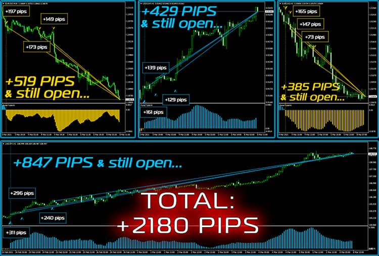 Total profit has already reached +2180 PIPS and is still growing
